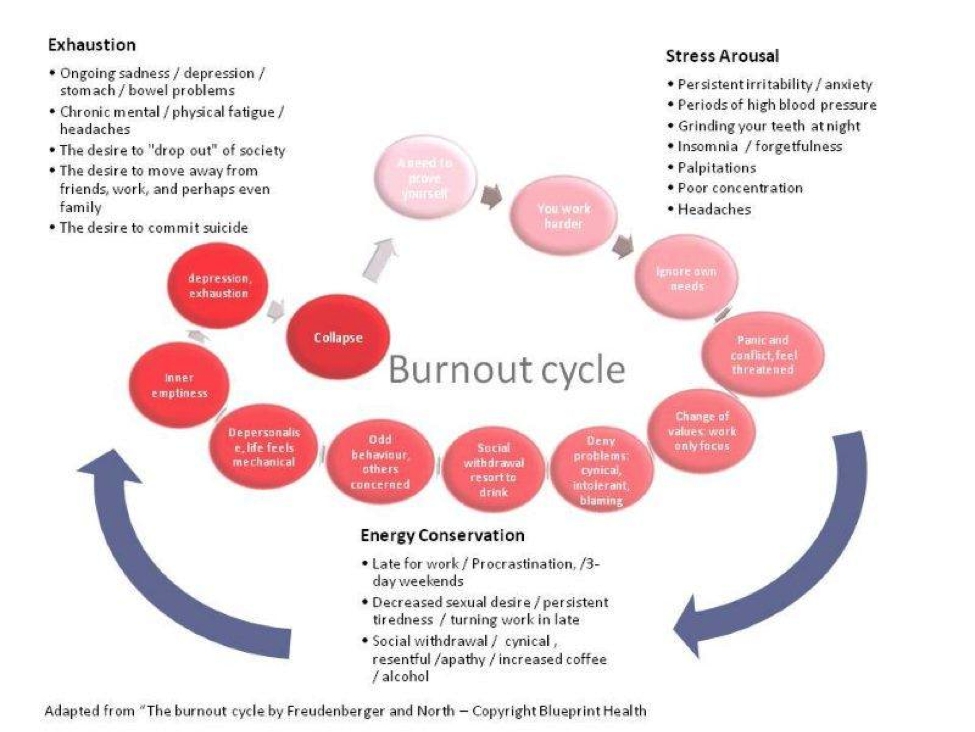 role conflict and burn out Ebscohost serves thousands of libraries with premium essays, articles and other content including the relationship of role conflict and role ambiguity to burnout in high school basketball.