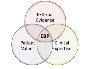A Venn diagram depicting evidence-based practice (EBP) as the overlap of three sources of information: external evidence, patient values, and clinical expertise.
