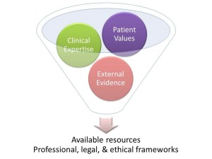 We should filter the three factors of EBP through an assessment of available resources as well as professional and ethical frameworks. Note: this figure is based on Figure 1.1 of The Survival Guide for Health Research Methods.